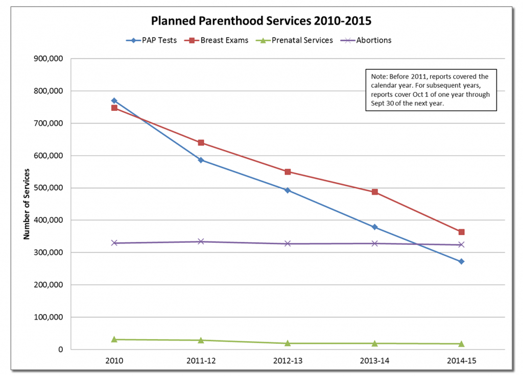 Planned Parenthood decline in services